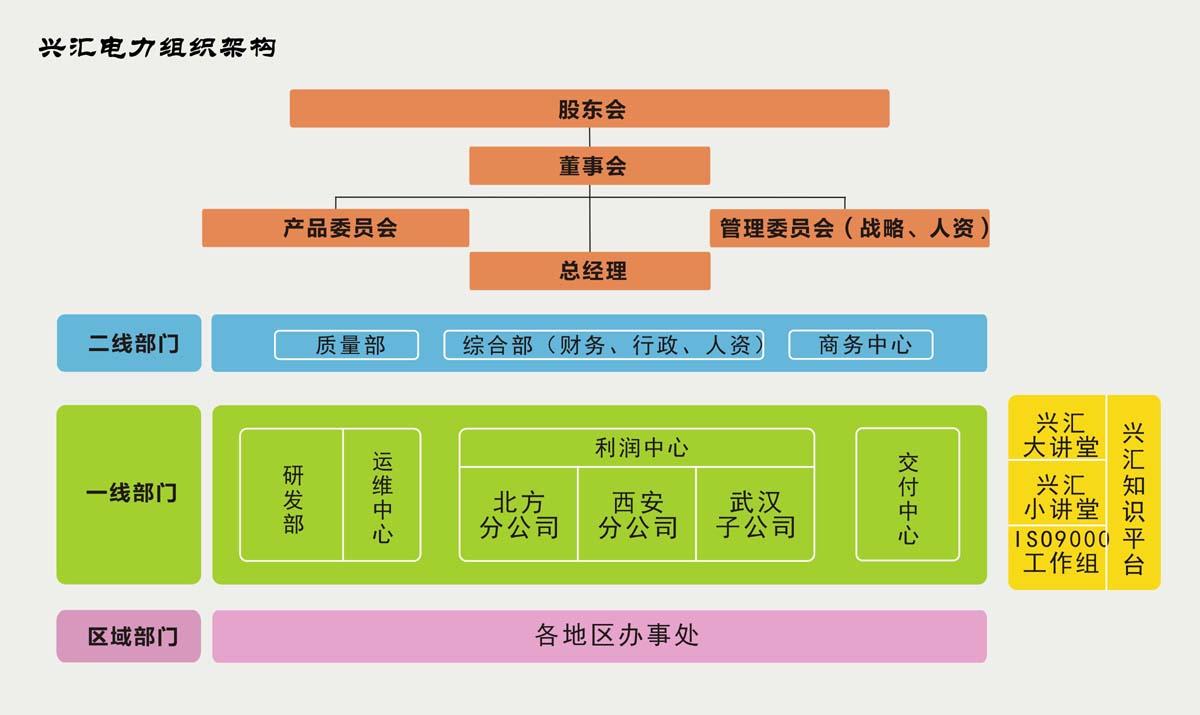 组织结构_关于兴汇_西安兴汇电力科技有限公司